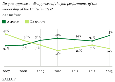Approval of U.S. leadership in Asia
