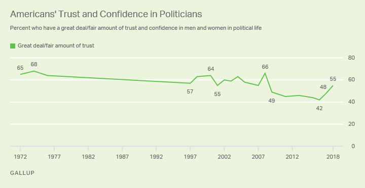 Line chart showing percentage of confidence in men and women in political life since 1972, currently 55%.