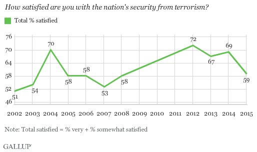 Trend: How satisfied are you with the nation's security from terrorism?