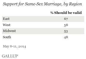 Support for Same-Sex Marriage, by Region