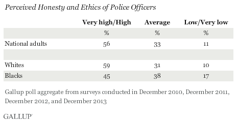 Perceived Honesty and Ethics of Police Officers, Aggregated 2010-2013 data