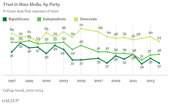 Trust in Mass Media, by Party