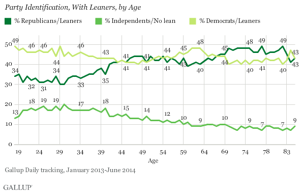 Party Identification, With Leaners, by Age