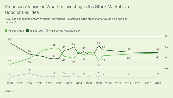 Line graph. Americans views on the advisability of investing in the stock market, from 1990 to 2020.