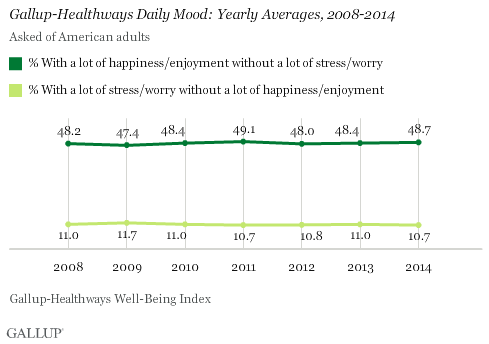 Gallup-Healthways Daily Mood: Yearly Averages, 2008-2014