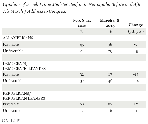 Opinions of Israeli Prime Minister Benjamin Netanyahu Before and After His March 3 Address to Congress