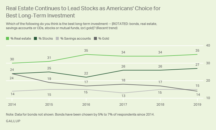 Line graph. Real estate has edged stocks as Americans' pick for the best long-term investment each of the last six years.