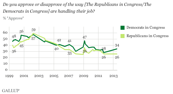 Trend: Do you approve or disapprove of the way [The Republicans in Congress/The Democrats in Congress] are handling their job?