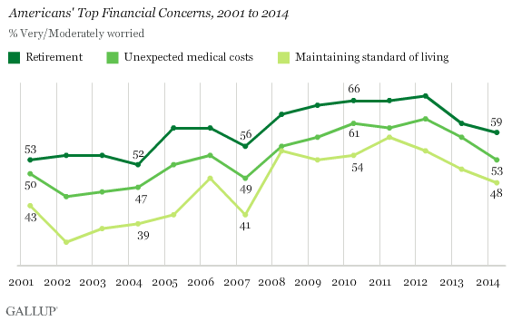 Americans' Top Financial Concerns, 2001 to 2014
