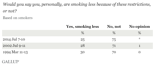 Trend: Would you say you, personally, are smoking less because of these restrictions, or not?