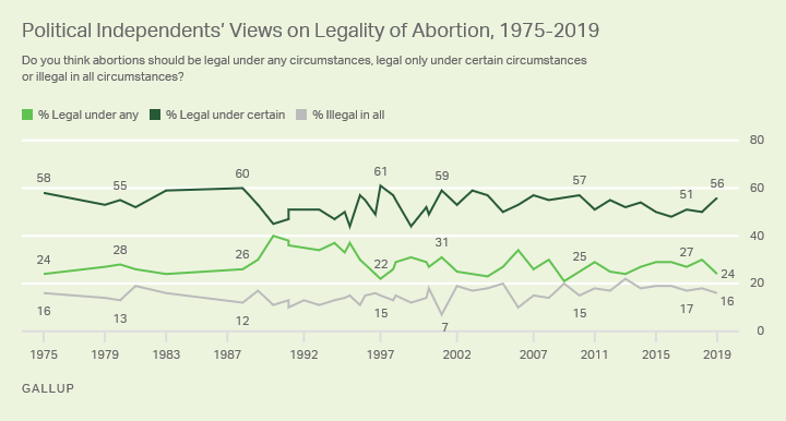 Line graph. The opinions of political independents on the legality of abortion from 1975-2019.