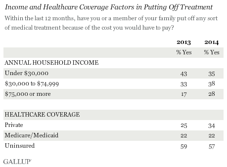 Income and Healthcare Coverage Factors in Putting Off Treatment