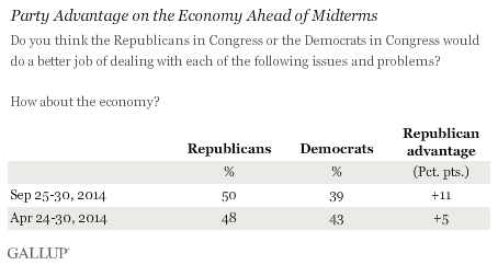 Trend: Party Advantage on the Economy Ahead of Midterms