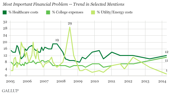 most important financial problem -- trend in selected mentions