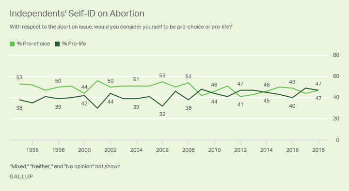 Line graph. The percentages of independents who identify as pro-choice and pro-life from 1995-2018.