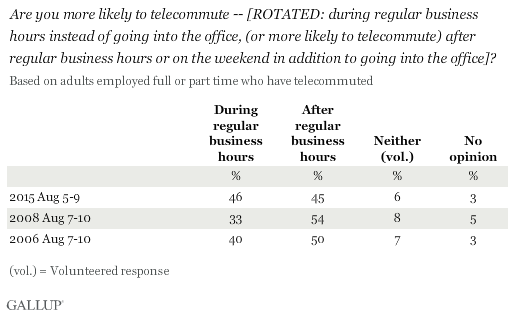 Trend: Are you more likely to telecommute -- [ROTATED: during regular business hours instead of going into the office, (or more likely to telecommute) after regular business hours or on the weekend in addition to going into the office]?