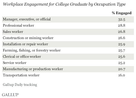 Workplace Engagement for College Graduates by Job Type