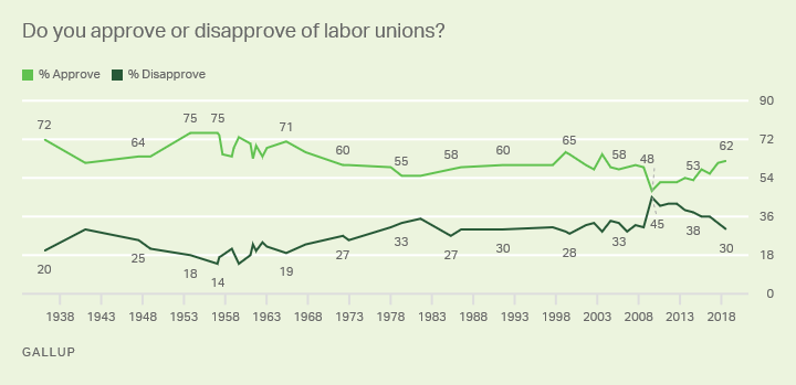 Line graph: Americans' views of labor unions. Top approval: 75% (1953-57); lowest 48% (2009). Most recent: 62% (2018).