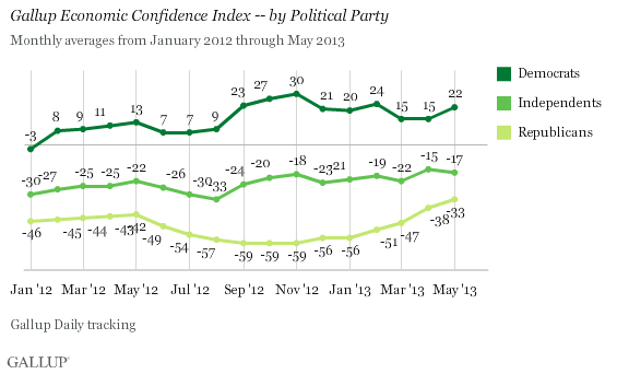 Economic Confidence Index by Political Party