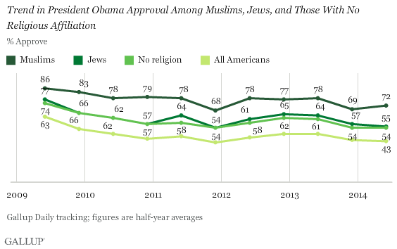 Trend in President Obama Approval Among Muslims, Jews, and Those With No Religious Affiliation