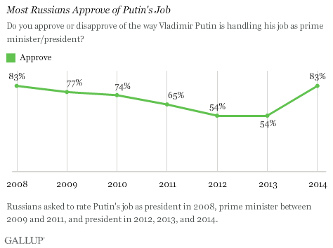 Russians' Approve of Job Putin Is Doing