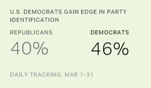 Democrats Increasing Their Edge in U.S. Party Affiliation