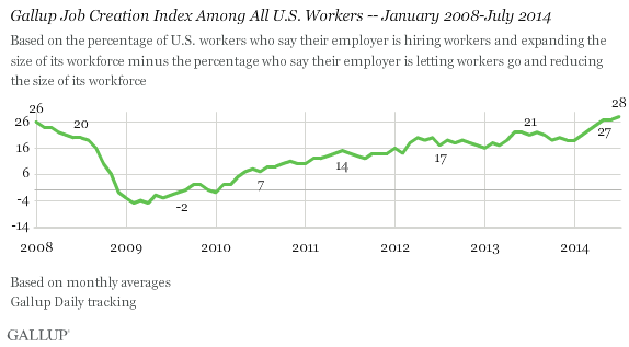 Gallup Job Creation Index Among All U.S. Workers -- January 2008-July 2014