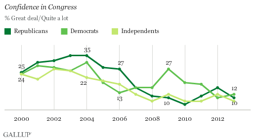 Trend: Confidence in Congress, 2000-2013, by Party ID