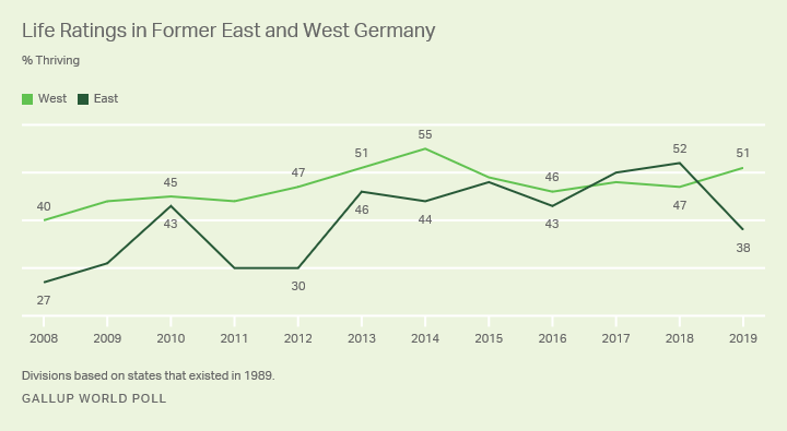 Line graph. Trend in life ratings for Germans in the old West and old East.