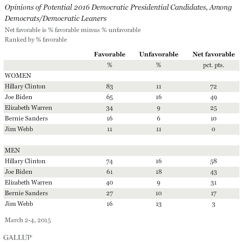 Opinions of Potential 2016 Democratic Presidential Candidates, Among Democrats/Democratic Leaners