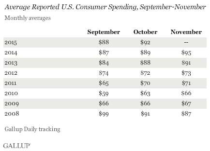 Average Reported U.S. Consumer Spending, September-November