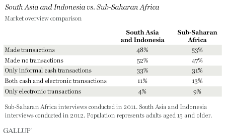 South Asia and Indonesia vs. Sub-Saharan Africa
