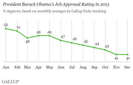 President Barack Obama's Job Approval Rating in 2013