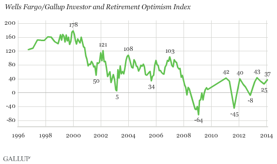 Trend: Wells Fargo/Gallup Investor and Retirement Optimism Index
