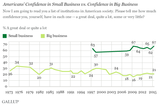 Trend: Americans' Confidence in Small Business vs. Confidence in Big Business