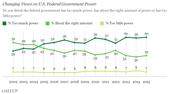 Majority Of Americans Think Government Has Too Much Power