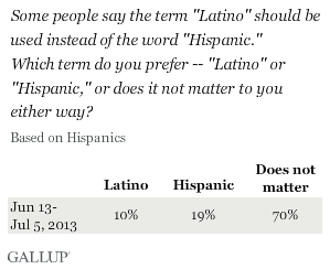 "Some people say the term ""Latino"" should be used instead of the word ""Hispanic.""\nWhich term do you prefer -- ""Latino"" or ""Hispanic,"" or does it not matter to you either way?"
