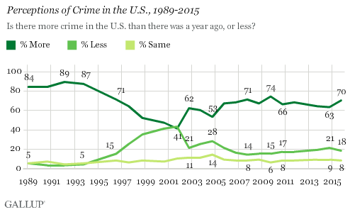 Perceptions of Crime