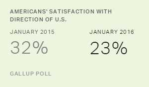 As Obama Delivers SOTU, 23% Satisfied With Direction of U.S.