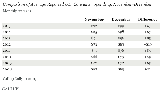 Comparison of Average Reported U.S. Consumer Spending, November-December