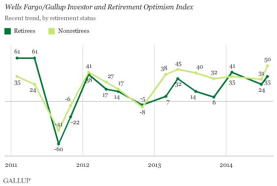 U.S. Investor Optimism Index Highest in Seven Years