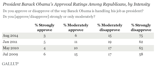 President Barack Obama's Approval Ratings Among Republicans, by Intensity