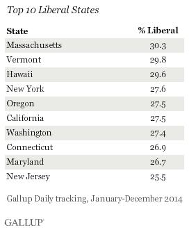 Top 10 Liberal States