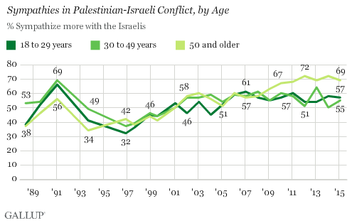 Trend: Sympathies in Palestinian-Israeli Conflict, by Age: Sympathetic to Israel