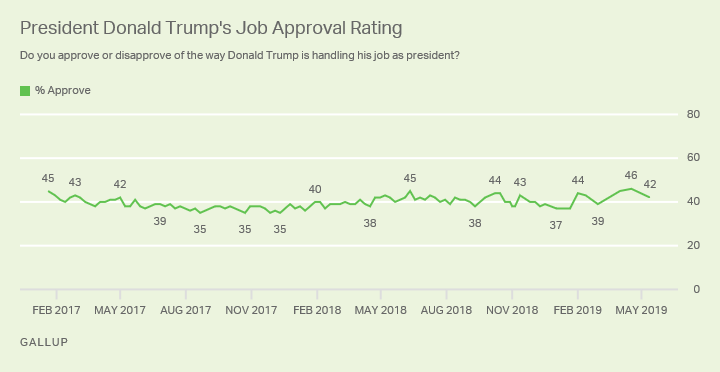 Line graph. Donald Trump's job approval rating since he took office in Jan. 2017. Latest is 42%.