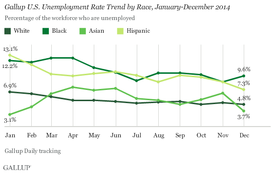 Unemployment by Race in 2014