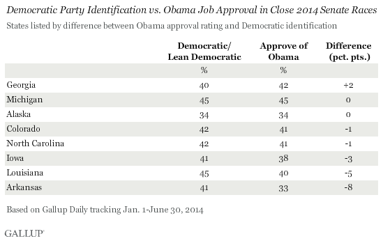 Democratic Party ID vs. Obama Job Approval in Close 2014 Senate Races