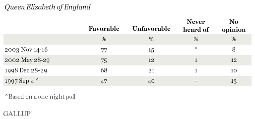 Favorability Ratings of Queen Elizabeth of England