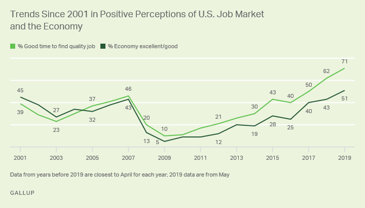 Line graph. Americans' perceptions of the U.S. job market and economy since 2001.