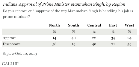Indians' approval of prime minister, by region